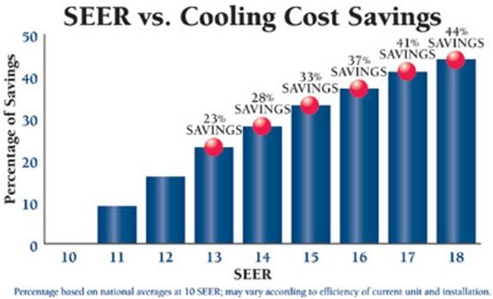 SEER Engergy Savings